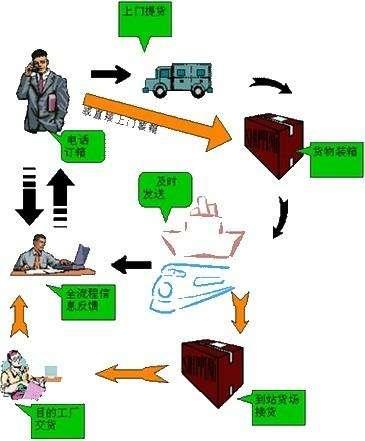 公司搬迁的流程公司重型设备搬运常识